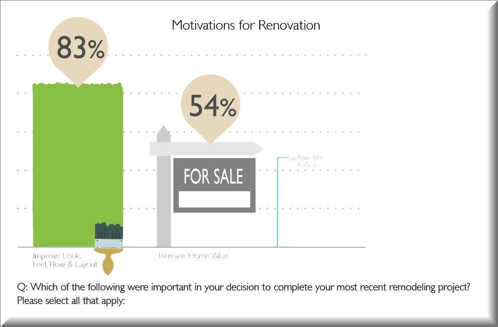 2013 Houzz Study on Home Remodeling