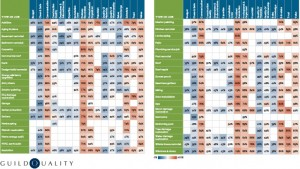 Heat Map of Highly Valued Service Traits