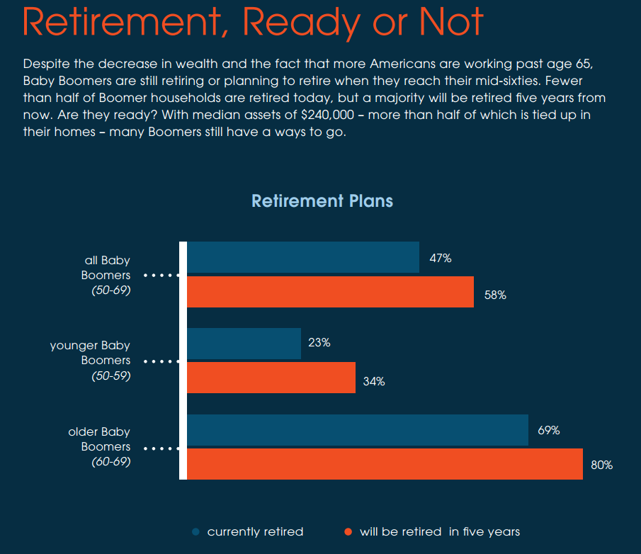 Retirement, Ready or Not