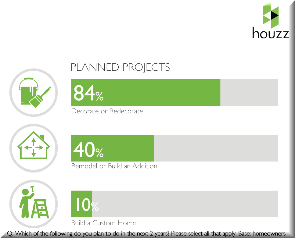 Survey Says: Homeowners Are Ready to Remodel!