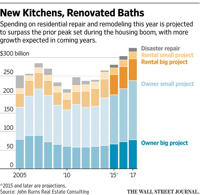Home Improvement Spending is Set to Pick Up as Building Pace Slows via WSJ.com